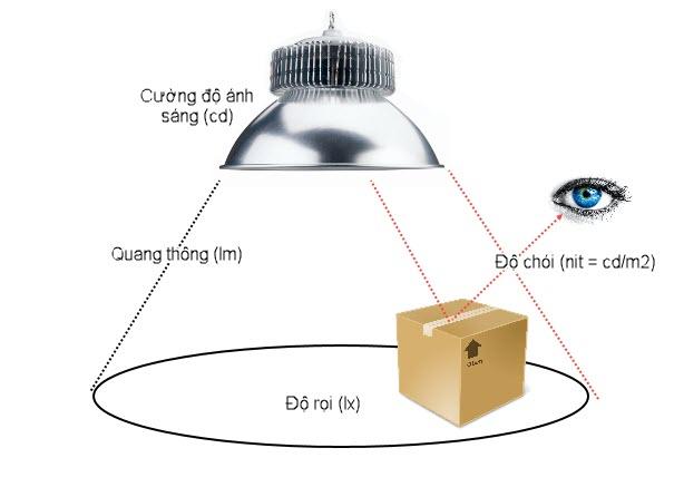 hình ảnh khái quát về quang thông