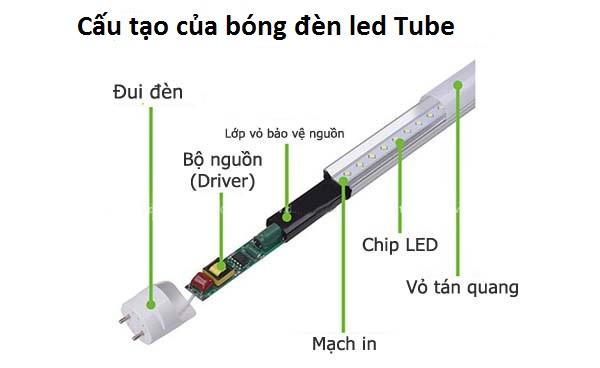 Cấu tạo của bóng đèn led tube